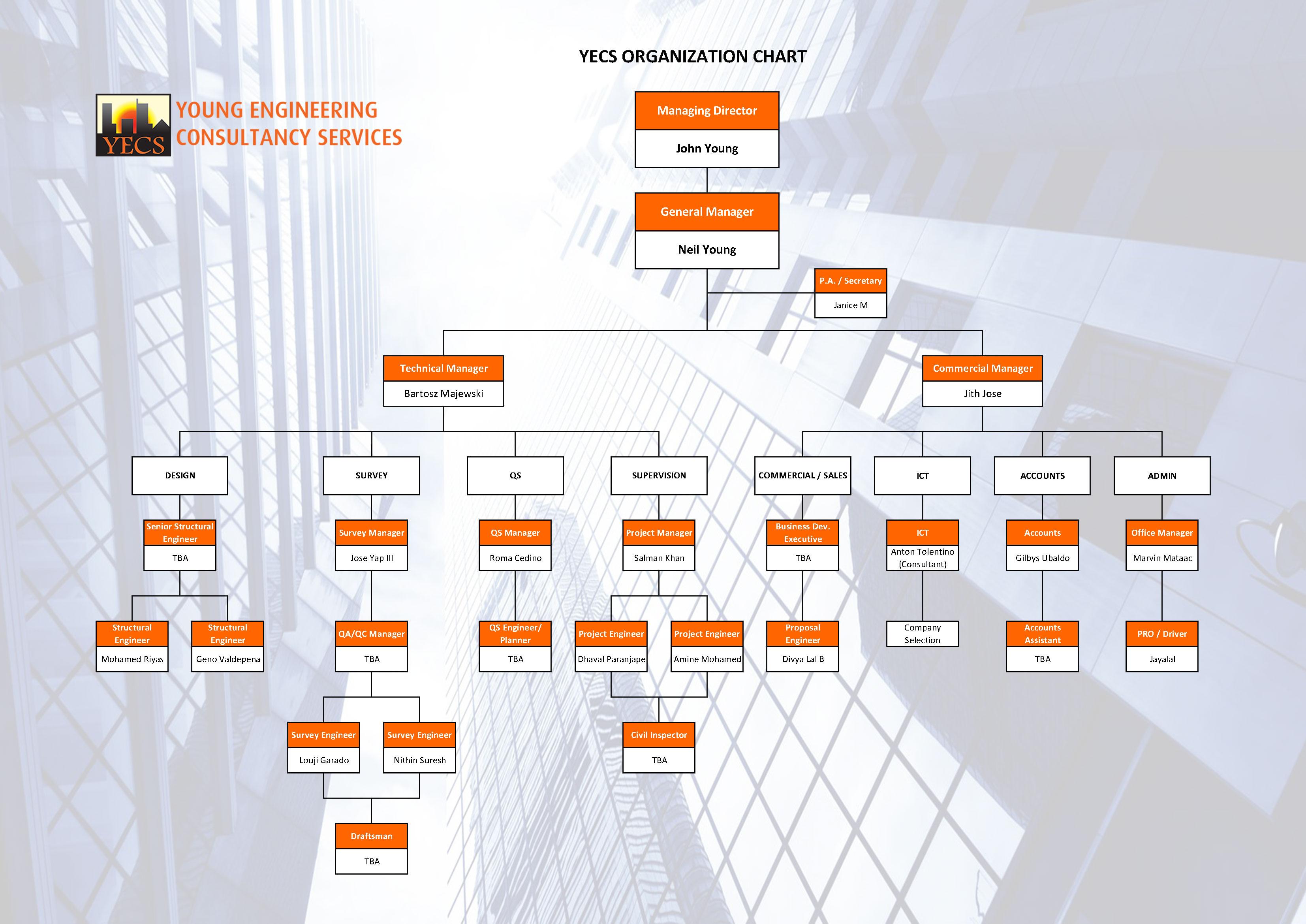 YECS-Organization-Chart